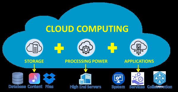 Cloud Computing def
