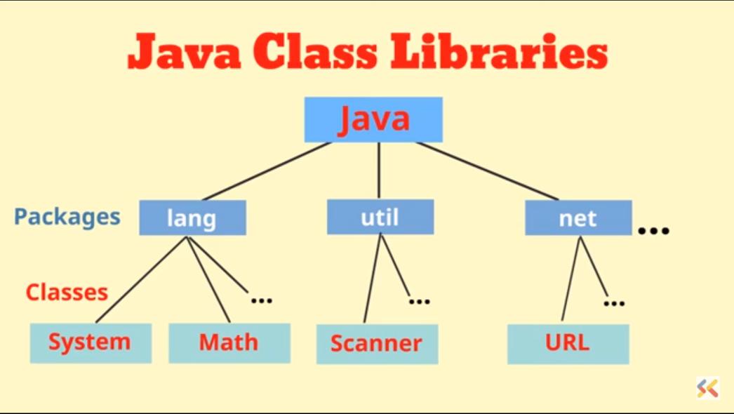 Java Class Librares